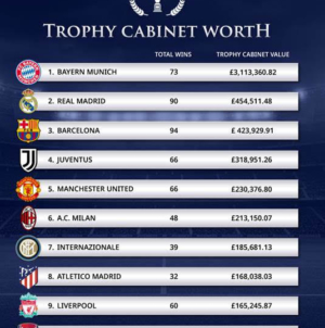 Study: Bayern have most valuable trophy collection among European clubs